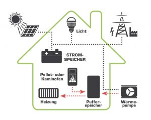 clever heizen mit eigenem solarstrom sonnenschmied. Black Bedroom Furniture Sets. Home Design Ideas